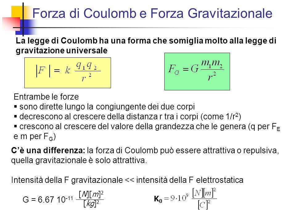 Forza di Coulomb e Forza Gravitazionale La legge di Coulomb ha una forma che somiglia molto alla legge di gravitazione universale Entrambe le forze so