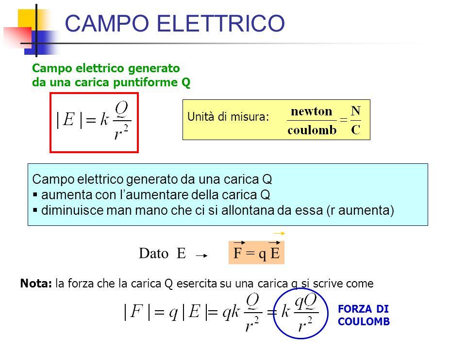CAMPO ELETTRICO Campo elettrico generato da una carica puntiforme Q F = q E Dato E Campo elettrico generato da una carica Q aumenta con laumentare del