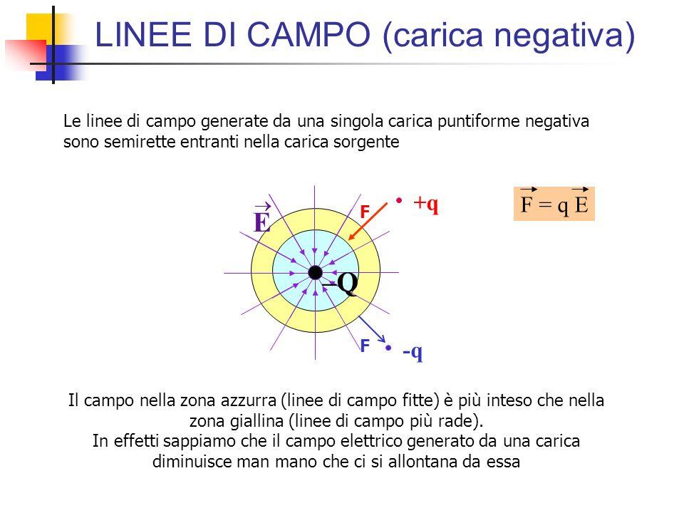 LINEE DI CAMPO (carica negativa) +q F E –Q Le linee di campo generate da una singola carica puntiforme negativa sono semirette entranti nella carica s