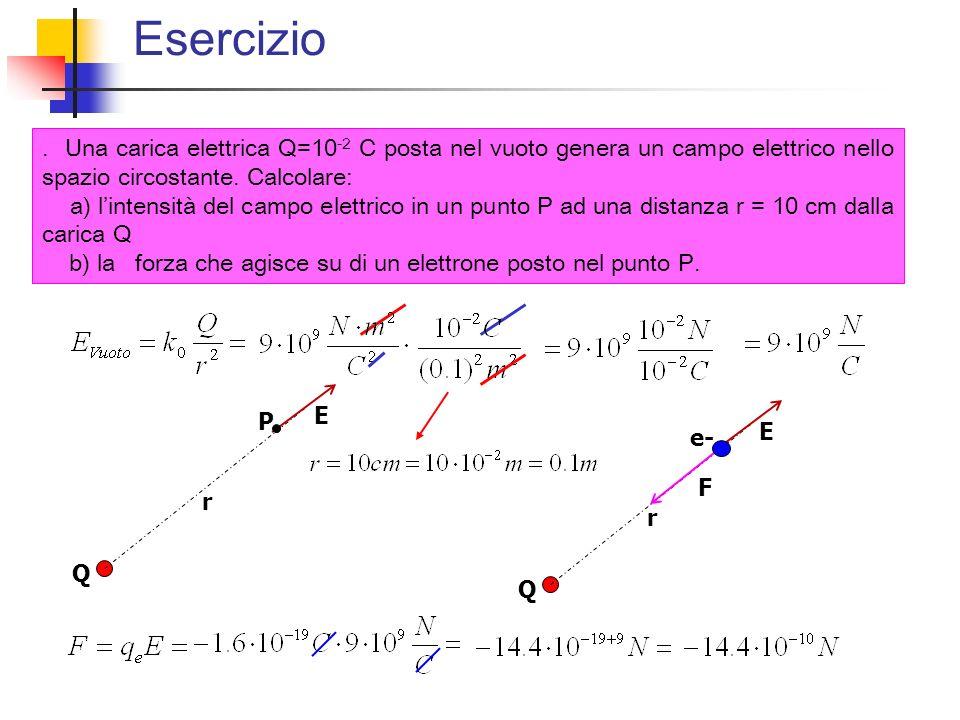 Esercizio. Una carica elettrica Q=10 -2 C posta nel vuoto genera un campo elettrico nello spazio circostante. Calcolare: a) lintensità del campo elett