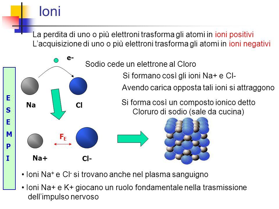 Ioni Na Cl e- FEFE Na+ Cl- Sodio cede un elettrone al Cloro La perdita di uno o più elettroni trasforma gli atomi in ioni positivi Lacquisizione di un