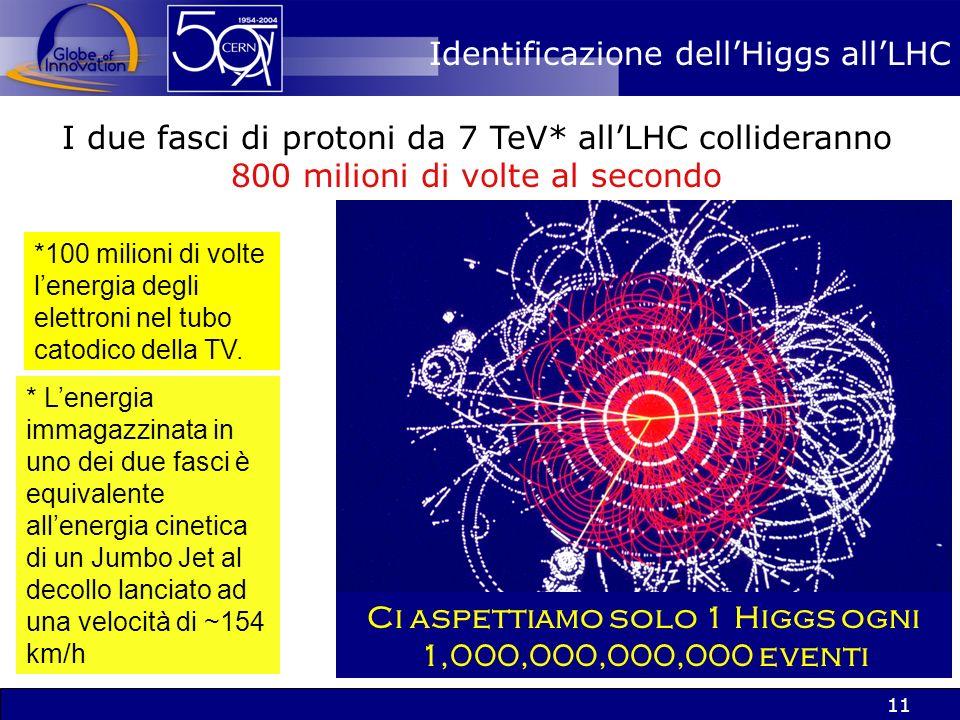 10 LLHC aiuterà a risolvere alcuni di questi misteri Particelle elementari LUniverso a 11 microsecondi Materia oscura nellUniverso Origine della materia Origine della massa.