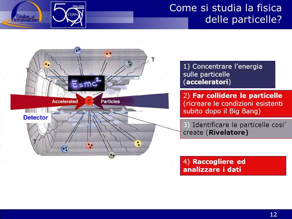 11 Identificazione dellHiggs allLHC Ci aspettiamo solo 1 Higgs ogni 1,000,000,000,000 eventi I due fasci di protoni da 7 TeV* allLHC collideranno 800 milioni di volte al secondo *100 milioni di volte lenergia degli elettroni nel tubo catodico della TV.