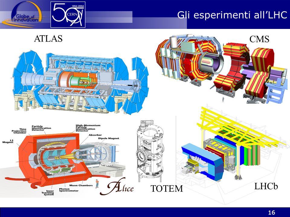 15 LLHC: come sarà? LLHC comincerà a funzionare nel 2007. Una sfida enorme in molti campi acceleratori rivelatori computing finanziamento organizzazio