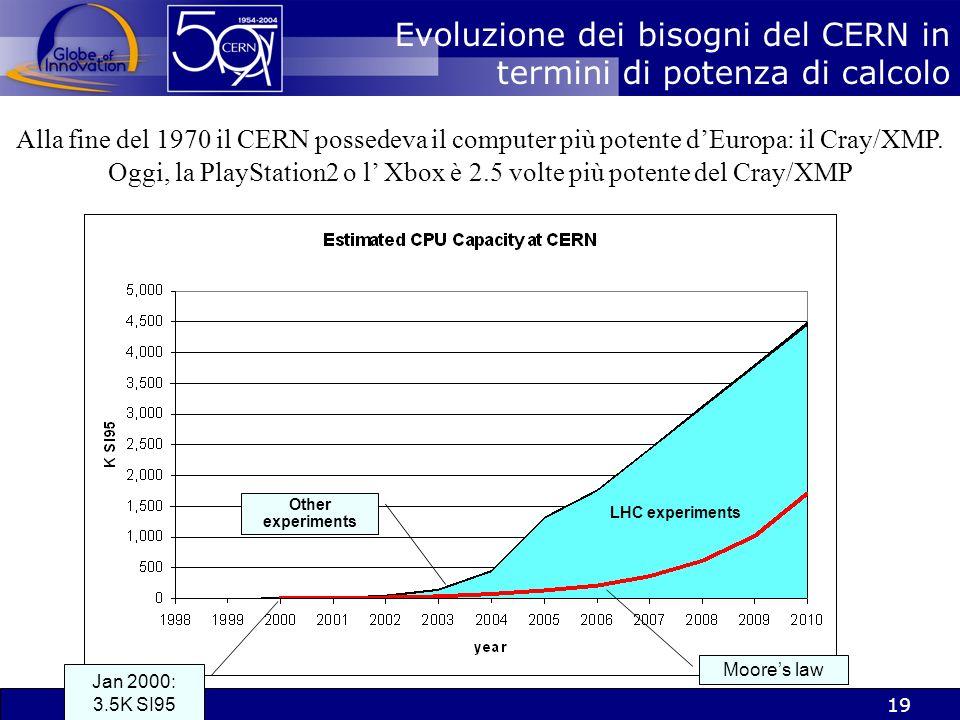 18 CERN, Internet e il WWW >>> Condividere linformazione