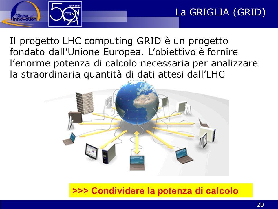 19 Moores law Jan 2000: 3.5K SI95 LHC experiments Other experiments Evoluzione dei bisogni del CERN in termini di potenza di calcolo Alla fine del 197