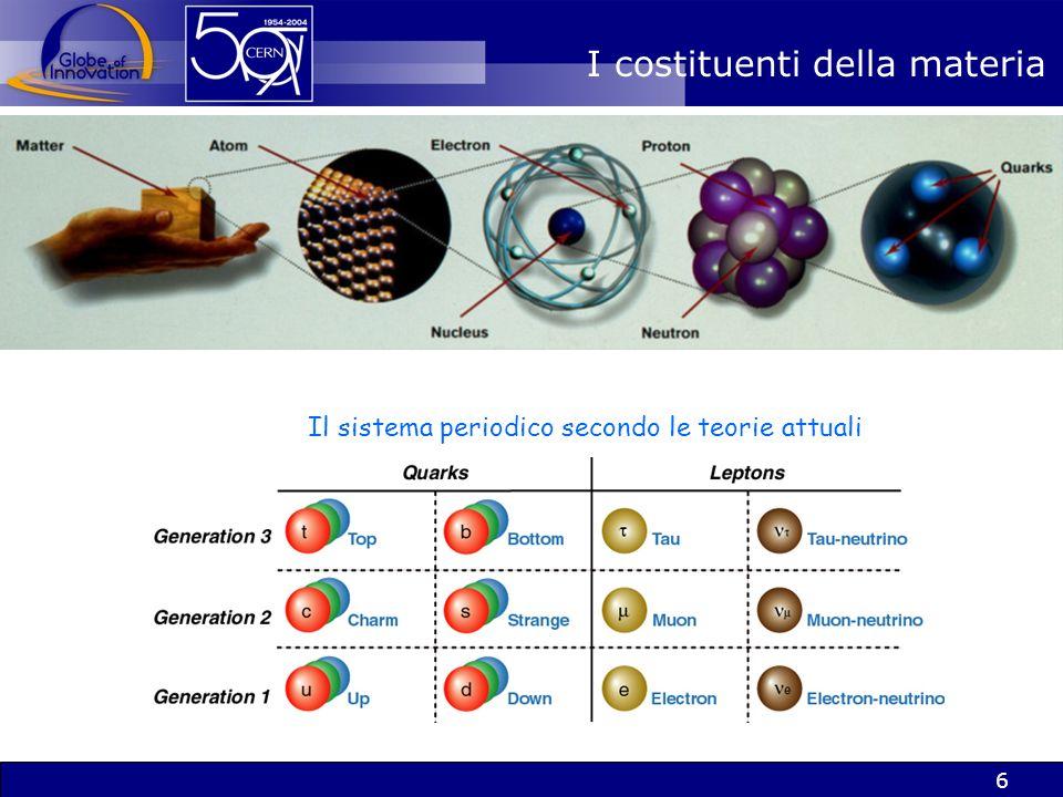 6 Il sistema periodico secondo le teorie attuali I costituenti della materia