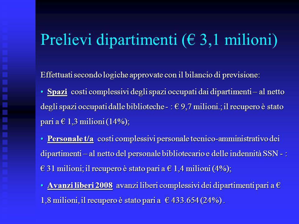Prelievi dipartimenti ( 3,1 milioni) Effettuati secondo logiche approvate con il bilancio di previsione: Spazi costi complessivi degli spazi occupati dai dipartimenti – al netto degli spazi occupati dalle biblioteche - : 9,7 milioni.; il recupero è stato pari a 1,3 milioni (14%); Spazi costi complessivi degli spazi occupati dai dipartimenti – al netto degli spazi occupati dalle biblioteche - : 9,7 milioni.; il recupero è stato pari a 1,3 milioni (14%); Personale t/a costi complessivi personale tecnico-amministrativo dei dipartimenti – al netto del personale bibliotecario e delle indennità SSN - : 31 milioni; il recupero è stato pari a 1,4 milioni (4%); Personale t/a costi complessivi personale tecnico-amministrativo dei dipartimenti – al netto del personale bibliotecario e delle indennità SSN - : 31 milioni; il recupero è stato pari a 1,4 milioni (4%); Avanzi liberi 2008 avanzi liberi complessivi dei dipartimenti pari a 1,8 milioni, il recupero è stato pari a 433.654 (24%).