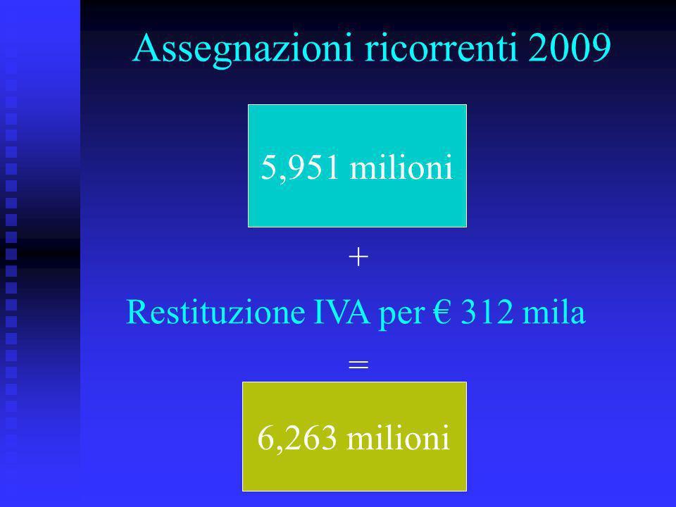 Assegnazioni ricorrenti 2009 5,951 milioni + Restituzione IVA per 312 mila = 6,263 milioni