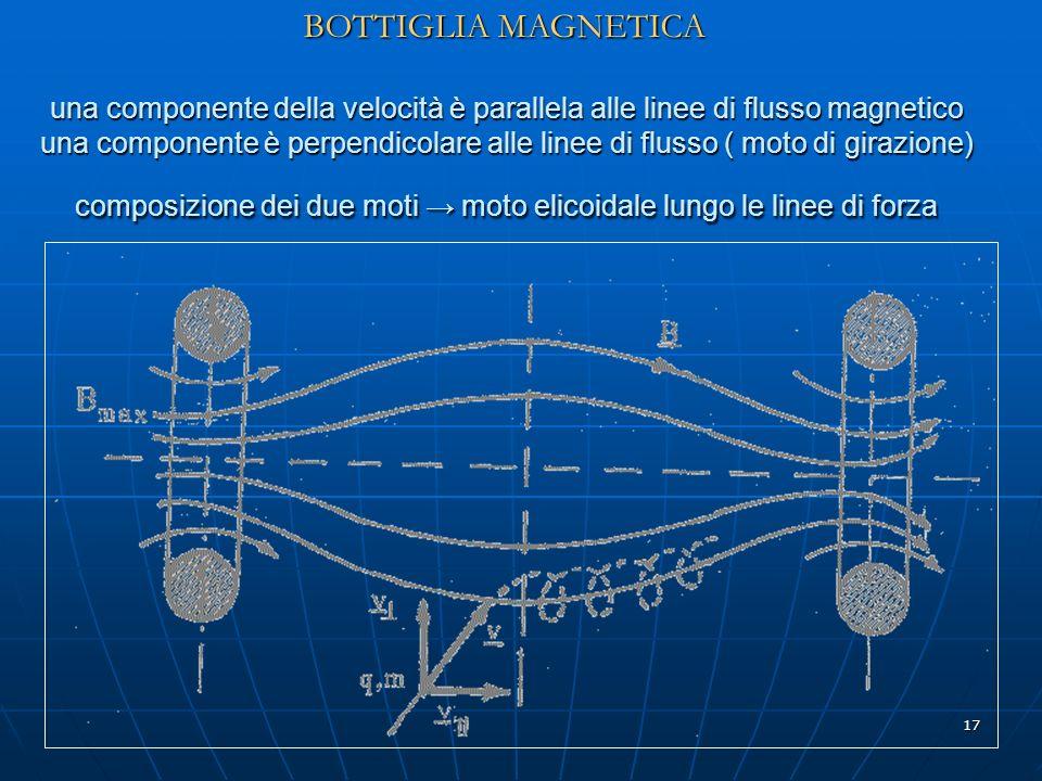 17 una componente della velocità è parallela alle linee di flusso magnetico una componente è perpendicolare alle linee di flusso ( moto di girazione)