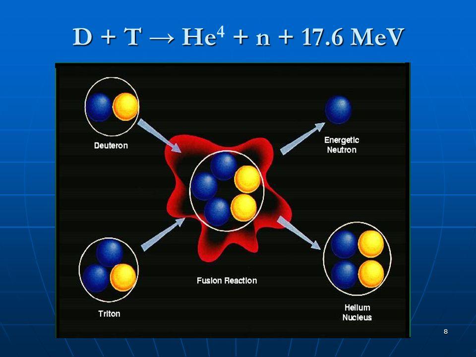 9 Altri esempi di fusione 1H + 1H = 1H + e + v + Q 1H 1 + 1H 1 = 1H 2 + e + + v + Q 1H + 1H = 1H + 1H+ 4 MeV 1H 2 + 1H 2 = 1H 3 + 1H 1 + 4 MeV La prima delle tre rappresenta la reazione più promettente per diversi motivi, tra questi il fatto che gli elementi interagenti sono facilmente ricavabili: latomo di deuterio può essere facilmente estratto dallacqua di mare, ve ne è uno ogni 7000 di idrogeno, mentre il trizio, irreperibile sulla terra perché ha un tempo di decadimento molto breve, si può ottenere dalla reazione di fissione del litio (questultimo è abbondante sulla crosta terrestre).