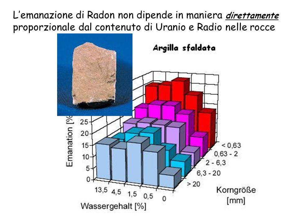 Lemanazione di Radon non dipende in maniera direttamente proporzionale dal contenuto di Uranio e Radio nelle rocce