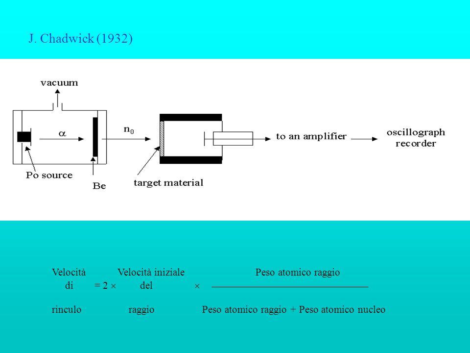 J. Chadwick (1932) Velocità Velocità iniziale Peso atomico raggio rinculo raggio Peso atomico raggio + Peso atomico nucleo di = 2 del