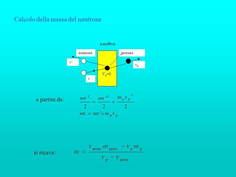 Calcolo della massa del neutrone paraffina neutroneprotone vpvp v v V p =0 a partire da: si ricava: