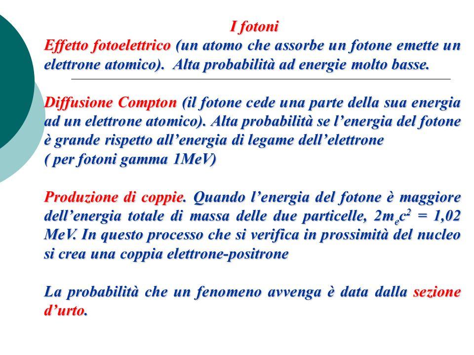 I fotoni I fotoni Effetto fotoelettrico (un atomo che assorbe un fotone emette un elettrone atomico). Alta probabilità ad energie molto basse. Diffusi