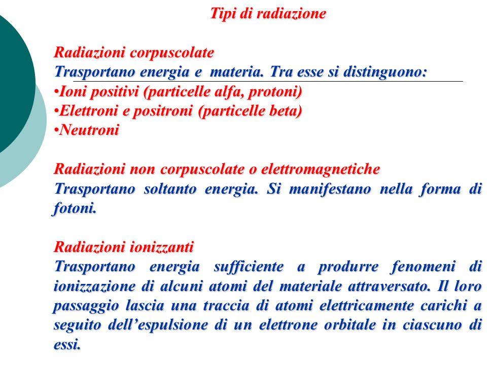 Tipi di radiazione Radiazioni corpuscolate Trasportano energia e materia. Tra esse si distinguono: Ioni positivi (particelle alfa, protoni)Ioni positi