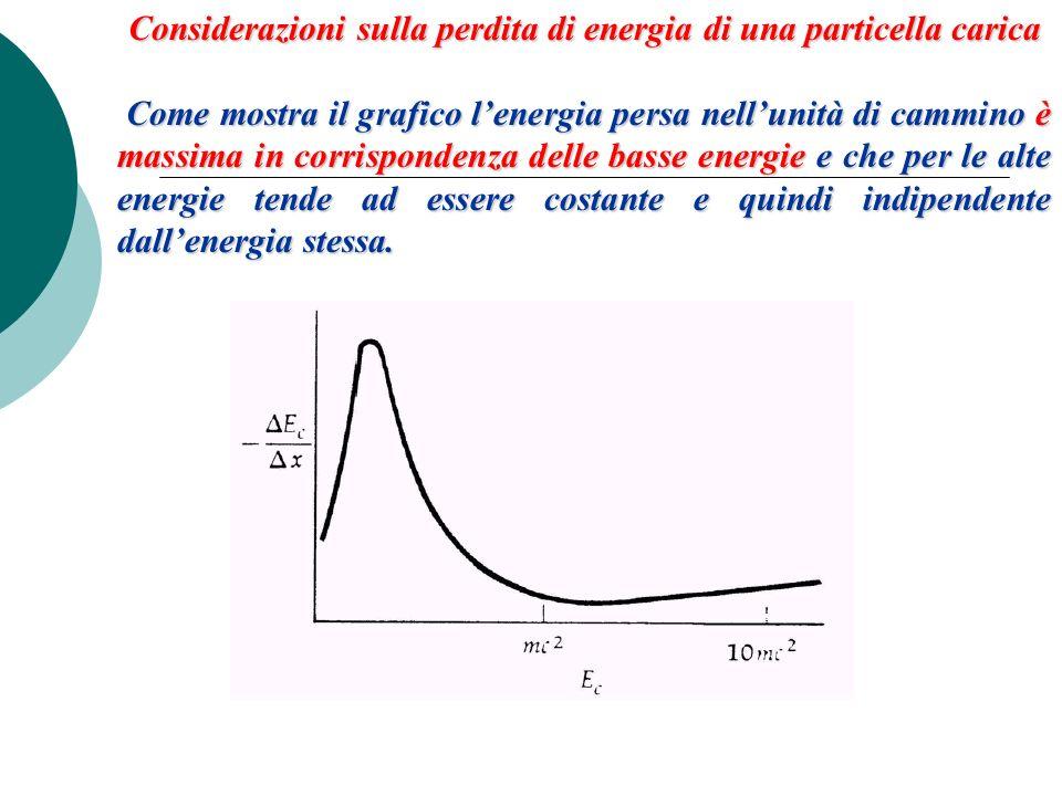Considerazioni sulla perdita di energia di una particella carica Come mostra il grafico lenergia persa nellunità di cammino è massima in corrispondenz