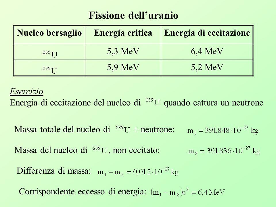 Fissione delluranio Nucleo bersaglioEnergia criticaEnergia di eccitazione 5,3 MeV6,4 MeV 5,9 MeV5,2 MeV Esercizio Energia di eccitazione del nucleo di