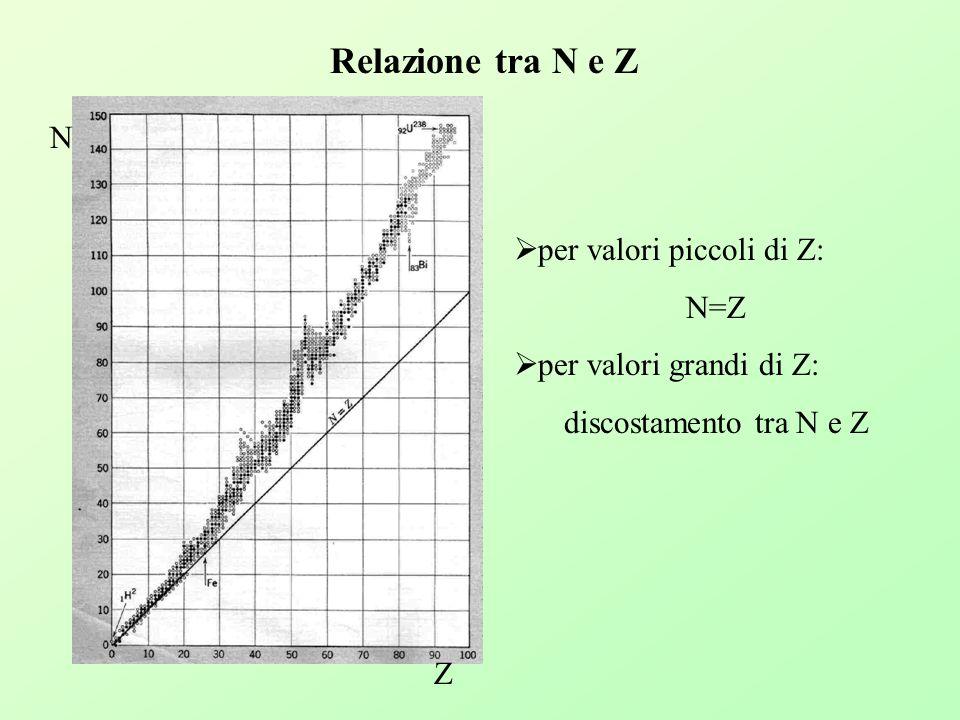 Relazione tra N e Z N Z per valori piccoli di Z: N=Z per valori grandi di Z: discostamento tra N e Z