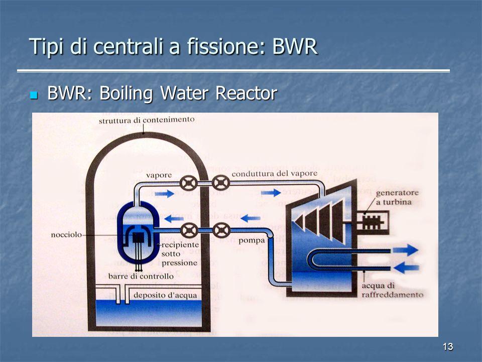 13 Tipi di centrali a fissione: BWR BWR: Boiling Water Reactor BWR: Boiling Water Reactor