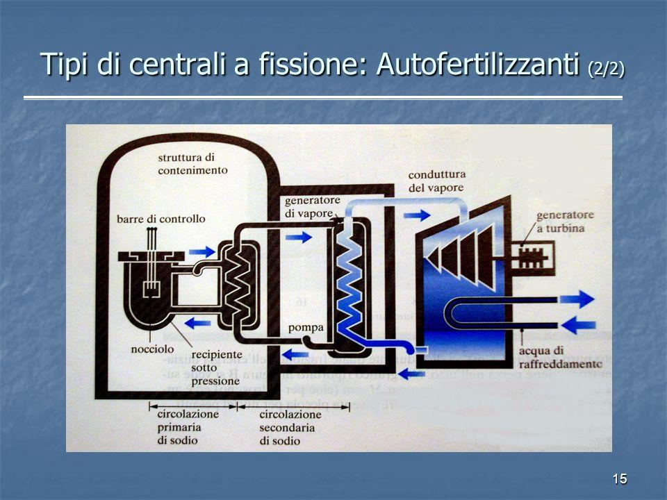 15 Tipi di centrali a fissione: Autofertilizzanti (2/2)