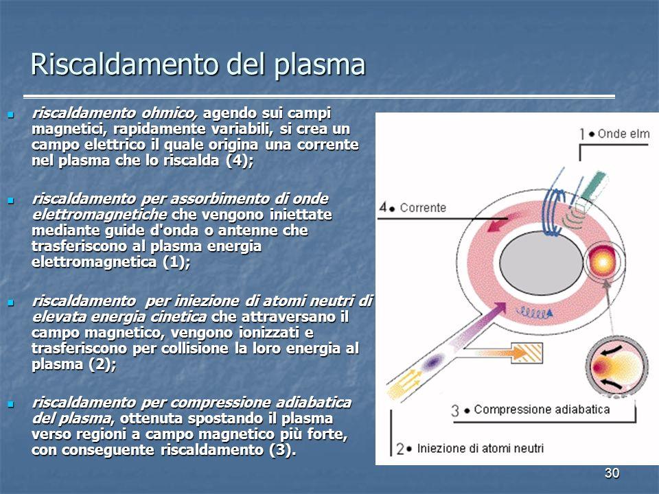 30 Riscaldamento del plasma riscaldamento ohmico, agendo sui campi magnetici, rapidamente variabili, si crea un campo elettrico il quale origina una c