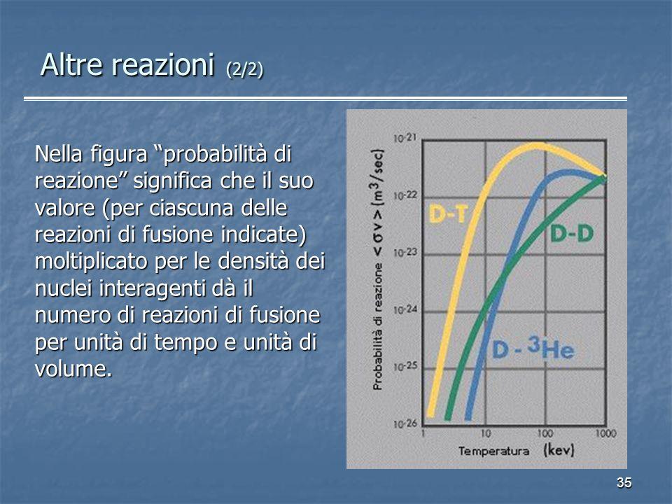 35 Nella figura probabilità di reazione significa che il suo valore (per ciascuna delle reazioni di fusione indicate) moltiplicato per le densità dei