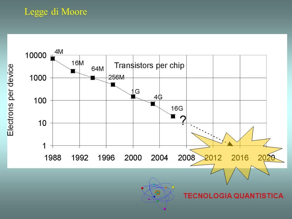 TECNOLOGIA QUANTISTICA Legge di Moore