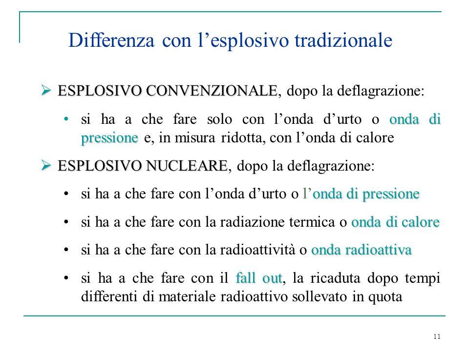 11 Differenza con lesplosivo tradizionale ESPLOSIVO CONVENZIONALE ESPLOSIVO CONVENZIONALE, dopo la deflagrazione: onda di pressionesi ha a che fare so