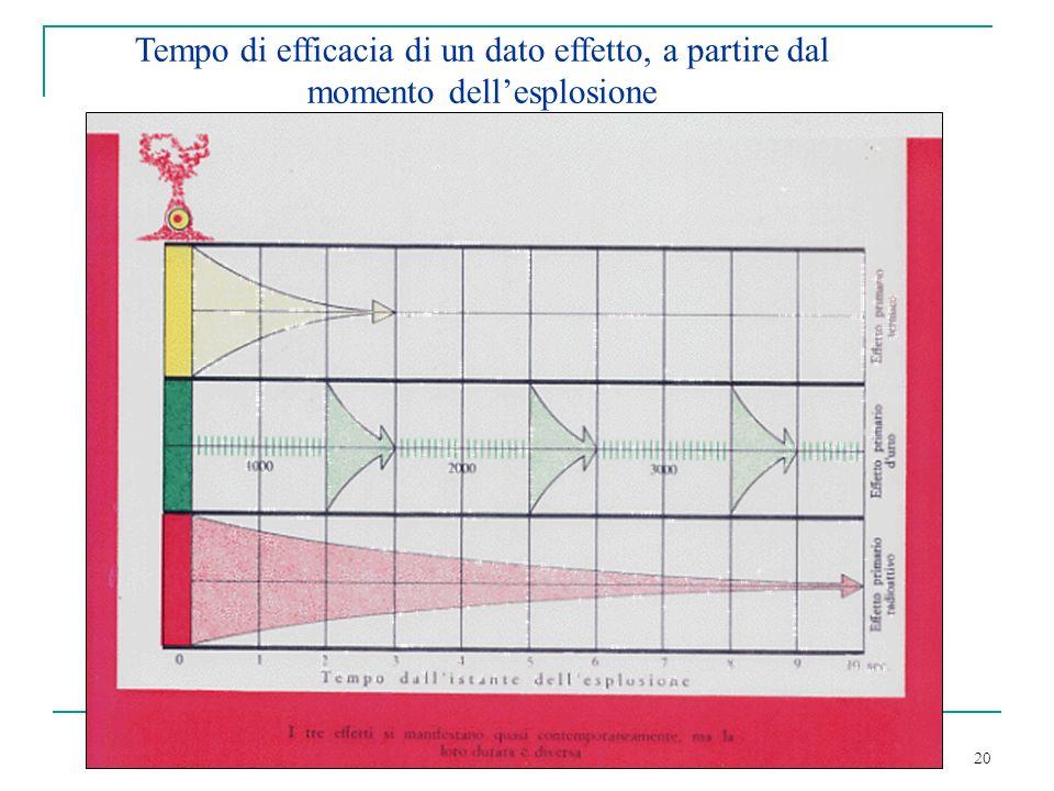 20 Tempo di efficacia di un dato effetto, a partire dal momento dellesplosione