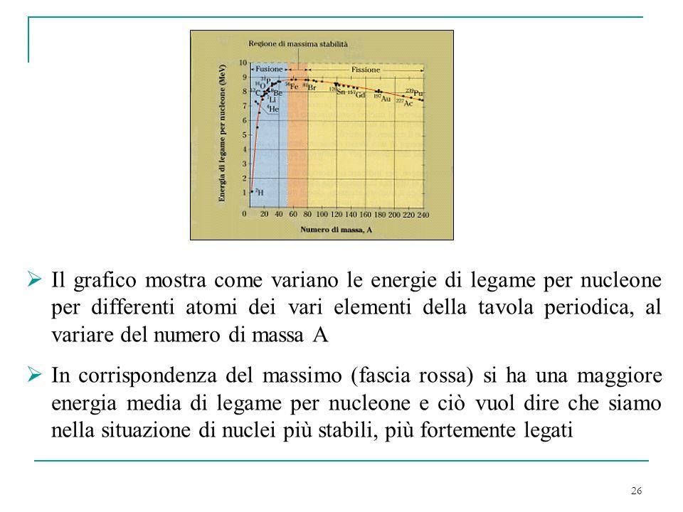 26 Il grafico mostra come variano le energie di legame per nucleone per differenti atomi dei vari elementi della tavola periodica, al variare del nume