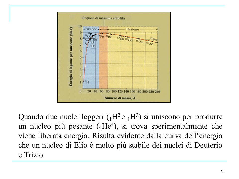 51 Quando due nuclei leggeri ( 1 H 2 e 1 H 3 ) si uniscono per produrre un nucleo più pesante ( 2 He 4 ), si trova sperimentalmente che viene liberata