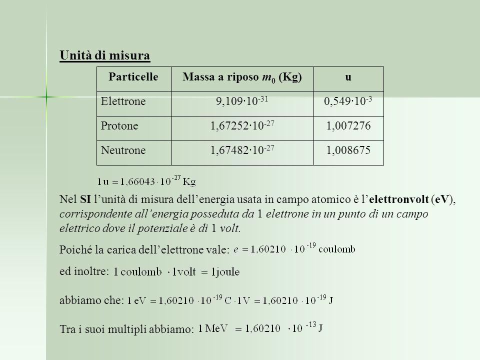1,0086751,67482·10 -27 Neutrone 1,0072761,67252·10 -27 Protone 0,549·10 -3 9,109·10 -31 Elettrone uMassa a riposo m 0 (Kg)Particelle Unità di misura N