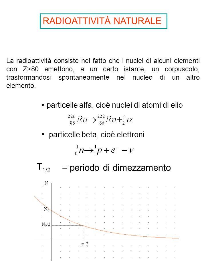 RADIOATTIVITÀ NATURALE La radioattività consiste nel fatto che i nuclei di alcuni elementi con Z>80 emettono, a un certo istante, un corpuscolo, trasf