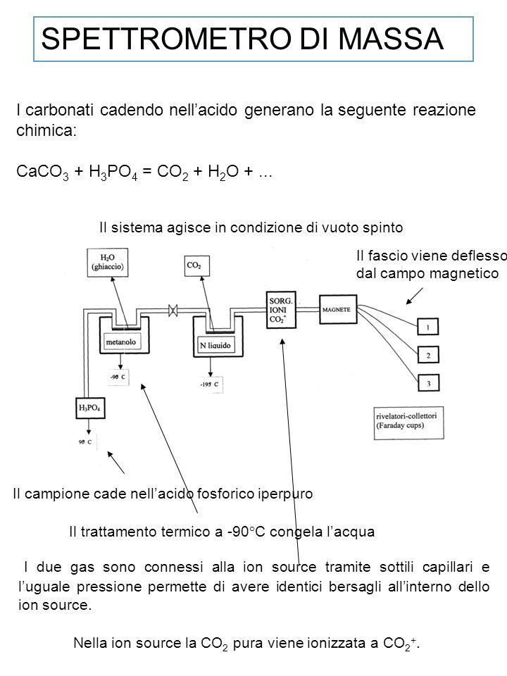 I carbonati cadendo nellacido generano la seguente reazione chimica: CaCO 3 + H 3 PO 4 = CO 2 + H 2 O +... SPETTROMETRO DI MASSA Il campione cade nell