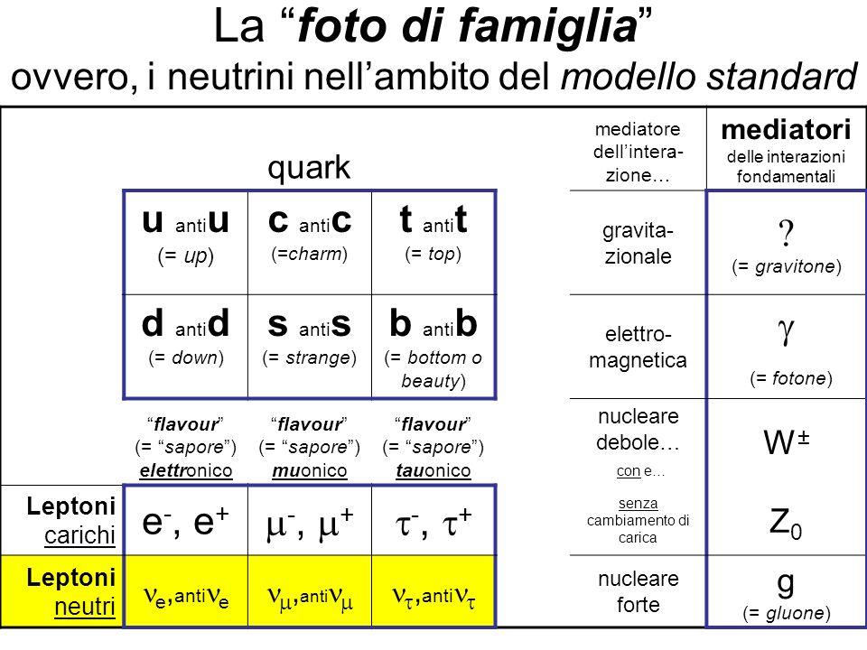 La foto di famiglia ovvero, i neutrini nellambito del modello standard quark mediatore dellintera- zione… mediatori delle interazioni fondamentali u a