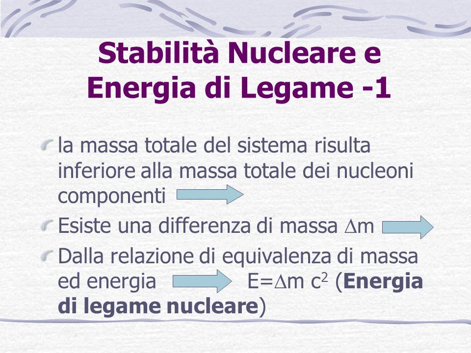 Stabilità Nucleare e Energia di Legame -1 la massa totale del sistema risulta inferiore alla massa totale dei nucleoni componenti Esiste una differenza di massa m Dalla relazione di equivalenza di massa ed energia E= m c 2 (Energia di legame nucleare)