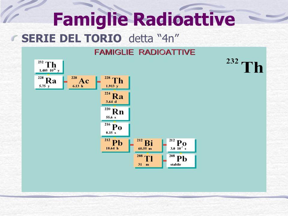 SERIE DEL TORIO detta 4n Famiglie Radioattive