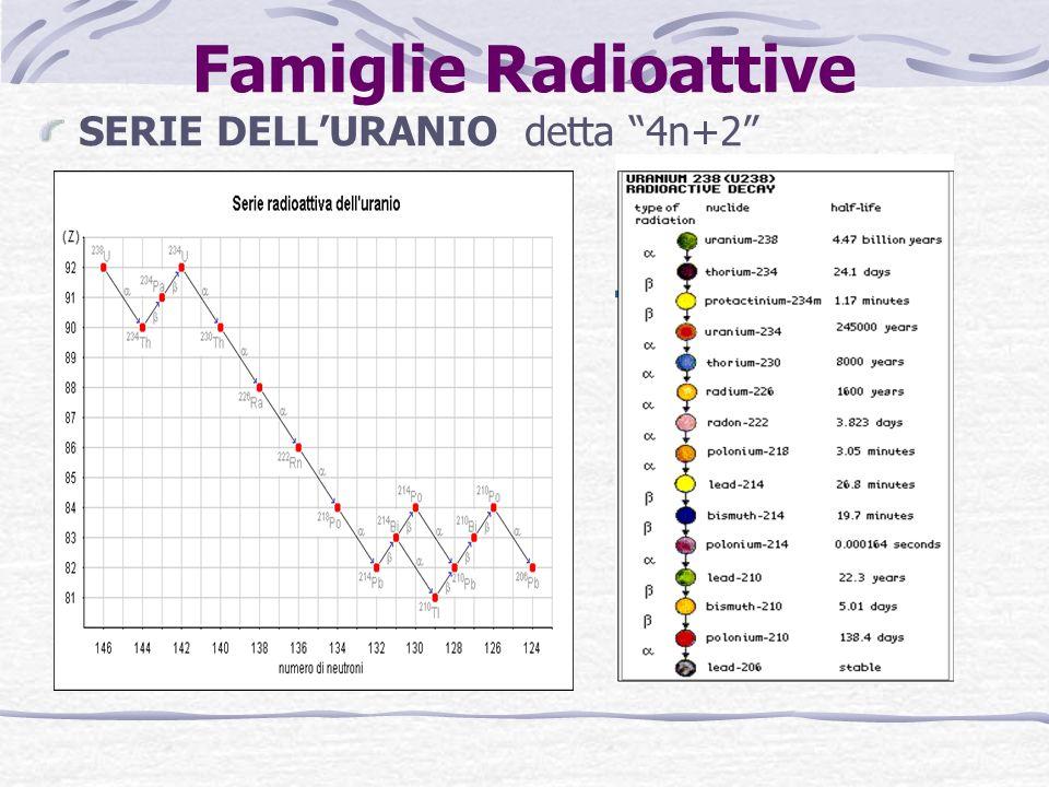 SERIE DELLURANIO detta 4n+2 Famiglie Radioattive