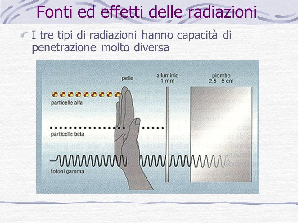 Fonti ed effetti delle radiazioni I tre tipi di radiazioni hanno capacità di penetrazione molto diversa