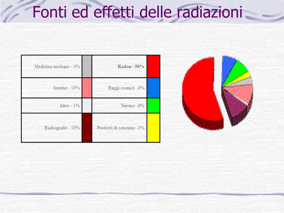 Fonti ed effetti delle radiazioni Radon - 56% Medicina nucleare - 4% Raggi cosmici -8% Interne - 10% Terreno -8% Altro - 1% Prodotti di consumo -3% Radiografie - 10%