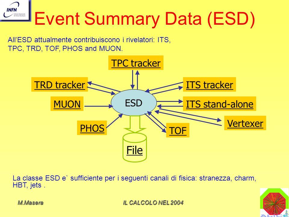 M.MaseraIL CALCOLO NEL 2004 Event Summary Data (ESD) ESD TPC tracker TRD trackerITS tracker ITS stand-alone TOF PHOS MUON File AllESD attualmente contribuiscono i rivelatori: ITS, TPC, TRD, TOF, PHOS and MUON.