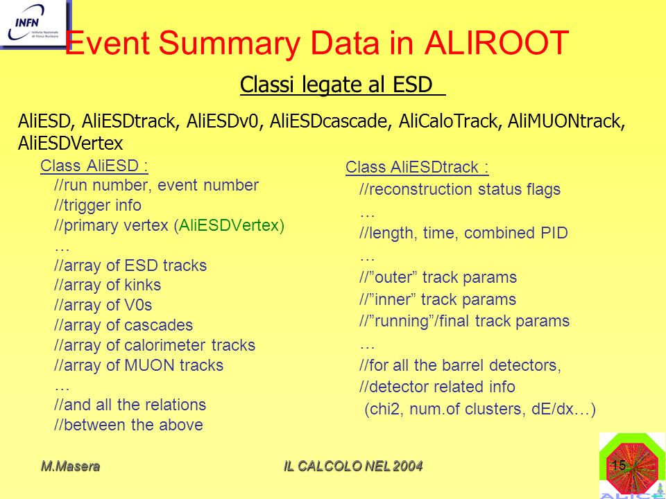 M.MaseraIL CALCOLO NEL 200415 Event Summary Data in ALIROOT Class AliESD : //run number, event number //trigger info //primary vertex (AliESDVertex) … //array of ESD tracks //array of kinks //array of V0s //array of cascades //array of calorimeter tracks //array of MUON tracks … //and all the relations //between the above Classi legate al ESD Class AliESDtrack : //reconstruction status flags … //length, time, combined PID … //outer track params //inner track params //running/final track params … //for all the barrel detectors, //detector related info (chi2, num.of clusters, dE/dx…) AliESD, AliESDtrack, AliESDv0, AliESDcascade, AliCaloTrack, AliMUONtrack, AliESDVertex
