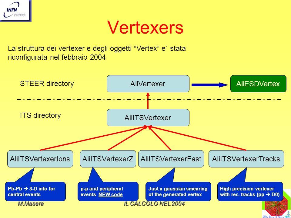 M.MaseraIL CALCOLO NEL 2004 Vertexers AliVertexer AliITSVertexer AliITSVertexerIonsAliITSVertexerZAliITSVertexerFast AliESDVertex La struttura dei vertexer e degli oggetti Vertex e` stata riconfigurata nel febbraio 2004 STEER directory ITS directory Pb-Pb 3-D info for central events p-p and peripheral events NEW code Just a gaussian smearing of the generated vertex AliITSVertexerTracks High precision vertexer with rec.