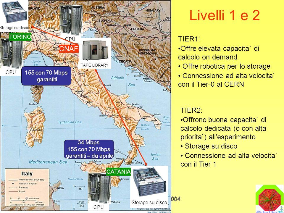 M.MaseraIL CALCOLO NEL 2004 CNAF TAPE LIBRARY CPU Storage su disco TORINO CATANIA 155 con 70 Mbps garantiti 34 Mbps 155 con 70 Mbps garantiti – da aprile Livelli 1 e 2 TIER1: Offre elevata capacita` di calcolo on demand Offre robotica per lo storage Connessione ad alta velocita` con il Tier-0 al CERN TIER2: Offrono buona capacita` di calcolo dedicata (o con alta priorita`) allesperimento Storage su disco Connessione ad alta velocita` con il Tier 1