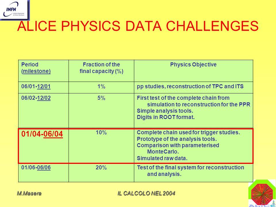 M.MaseraIL CALCOLO NEL 2004 Physics Data Challenge 3: obiettivi Il Physics Performance Report di ALICE e in via di completamento Simulazioni post-PPR: enfasi su hard physics; jets e jet quenching: – a LHC, ma in parte a RHIC, dovrebbe crescere il contributo di minijet alla produzione di particelle nella zona centrale di rapidita`
