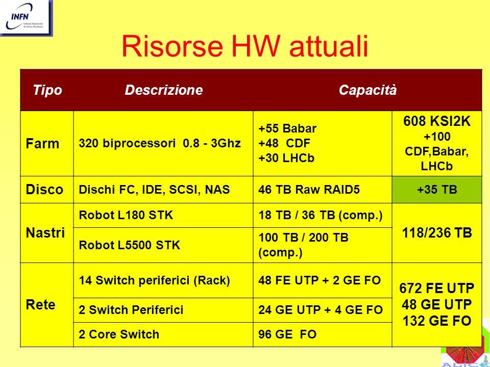 M.MaseraIL CALCOLO NEL 2004 Risorse HW attuali TipoDescrizioneCapacità Farm 320 biprocessori 0.8 - 3Ghz +55 Babar +48 CDF +30 LHCb 608 KSI2K +100 CDF,Babar, LHCb Disco Dischi FC, IDE, SCSI, NAS46 TB Raw RAID5+35 TB Nastri Robot L180 STK18 TB / 36 TB (comp.) 118/236 TB Robot L5500 STK 100 TB / 200 TB (comp.) Rete 14 Switch periferici (Rack)48 FE UTP + 2 GE FO 672 FE UTP 48 GE UTP 132 GE FO 2 Switch Periferici24 GE UTP + 4 GE FO 2 Core Switch96 GE FO