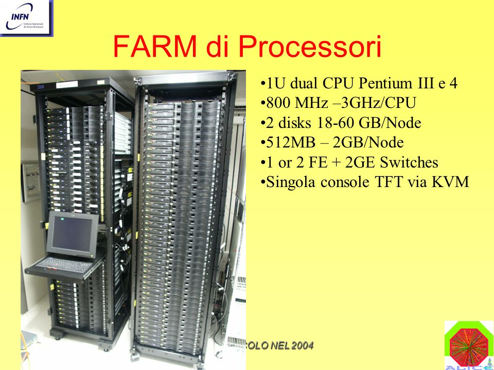 M.MaseraIL CALCOLO NEL 2004 FARM di Processori 1U dual CPU Pentium III e 4 800 MHz –3GHz/CPU 2 disks 18-60 GB/Node 512MB – 2GB/Node 1 or 2 FE + 2GE Switches Singola console TFT via KVM