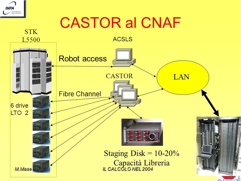 M.MaseraIL CALCOLO NEL 2004 CASTOR al CNAF 6 drive LTO 2 Fibre Channel Robot access ACSLS CASTOR STK L5500 LAN Staging Disk = 10-20% Capacità Libreria