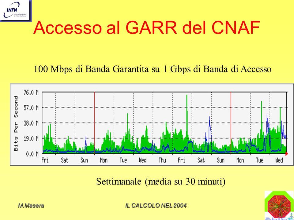 M.MaseraIL CALCOLO NEL 2004 Accesso al GARR del CNAF Settimanale (media su 30 minuti) 100 Mbps di Banda Garantita su 1 Gbps di Banda di Accesso